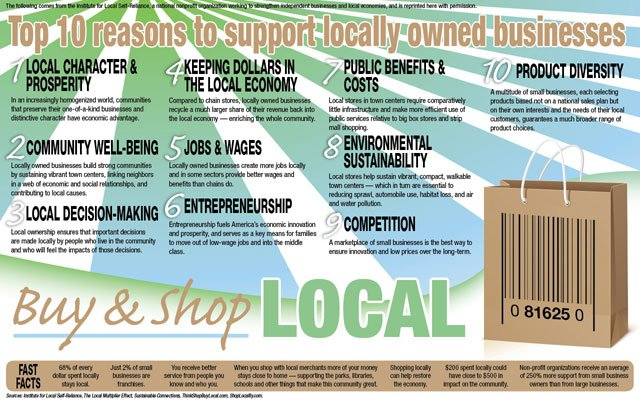 Buy &amp; Shop Local. January 2013 Insights