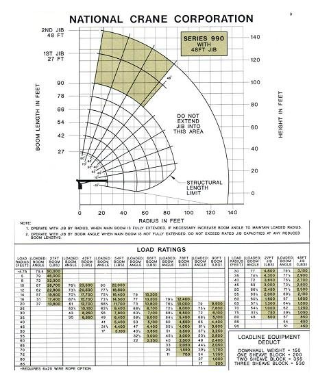 National Crane Load Charts http://www.exploresteamboat.com/marketplace/businesses/ryan-tattershall-crane-service-inc/photos/7037/