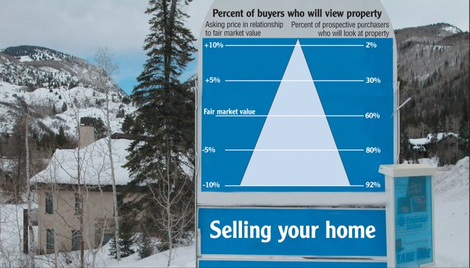 Pricing real estate effectively right out of the starting gate is critical in Steamboat's buyer's market. Research shows that more prospective buyers asked to view property priced just less than fair market value.