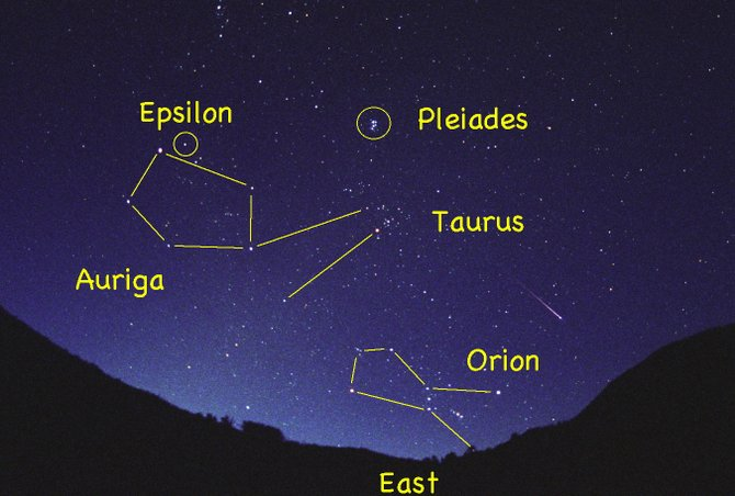 Auriga and its mystery star Epsilon are rising in the east as the sun begins to brighten the sky in August. In this image, taken during the annual Perseid meteor shower Aug. 12, 2008, a bright meteor streaks past the familiar pattern of Orion the Hunter.