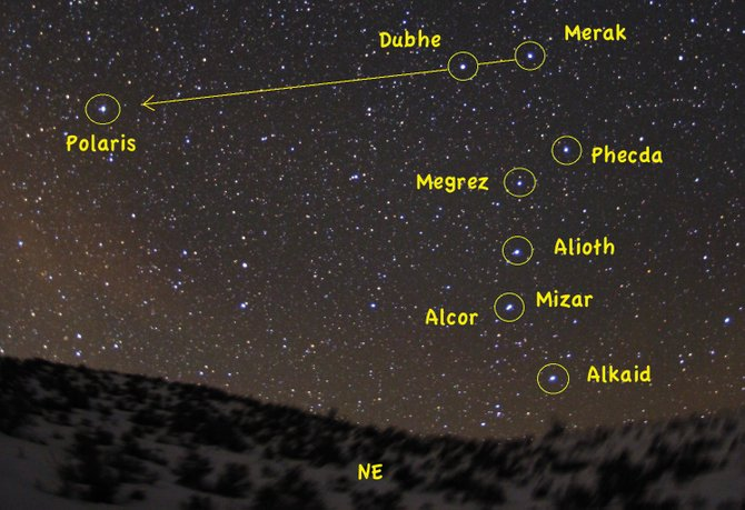 Face the northeastern sky after 8 p.m. in mid-March to see the seven stars of the Big Dipper shining brightly. Dubhe and Merak, the pointer stars at the top of the Dipper, will lead you to Polaris, the North Star. Mizar and Alcor, the Horse and Rider, are the close pair of stars at the bend of the Big Dipper's handle.
