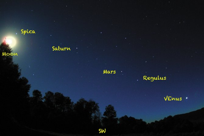 The planets Venus, Mars and Saturn, with the bright stars Regulus and Spica, were joined by a bright gibbous moon on the evening of June 20. This parade of planets will continue through July in our early evening sky.