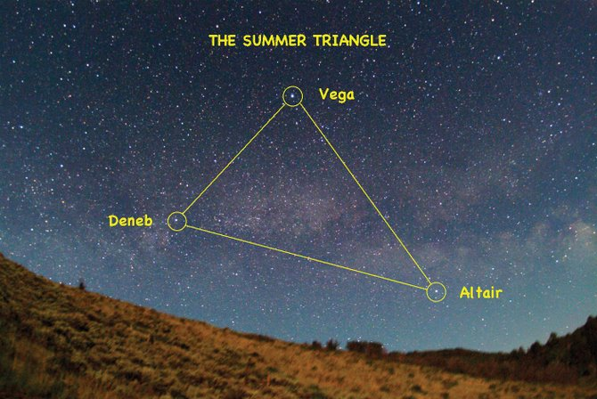 The Summer Triangle is an asterism made up of the stars Vega, Deneb and Altair. Each of the three stars of the triangle are in different constellations, which makes the asterism a good jumping off point to find other stars and constellations.