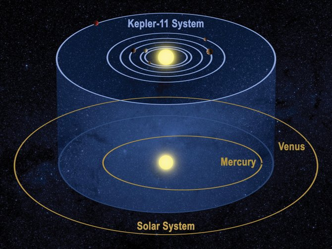 One of the 150,000 stars caught in the Kepler spacecrafts steady stare, Kepler-11 has at least six planets orbiting it. Five of the six orbit closer to their sun than our innermost planet, Mercury, orbits our sun. None of these planets seem to orbit within their stars habitable zone, but additional planets lying in larger, cooler orbits have not been ruled out.