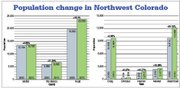 Population growth in Northwestern Colorado by county on the left graph, and by town on the right graph. Totals from 2000 are in shown in blue and totals from 2010 are shown in green. Source: U.S. Census Bureau data from 2000 and 2010.