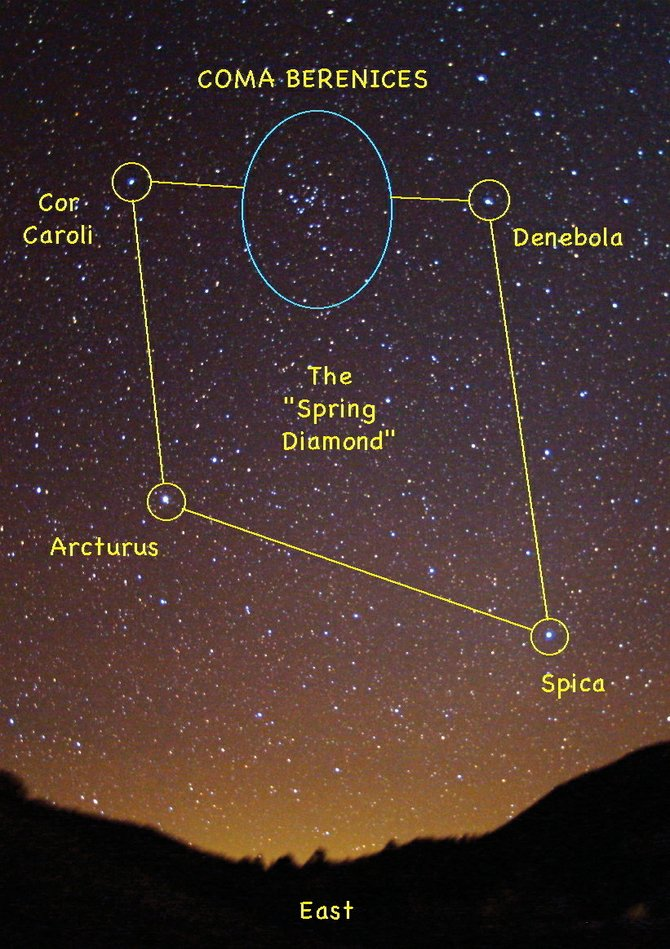 What used to be considered the tail of Leo the Lion is now a separate constellation. Look for this star cluster at about 9 p.m. in the eastern sky.