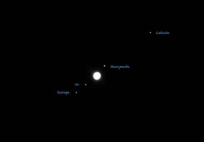 "Any small telescope, and even steady binoculars, will show the four giant moons of the planet Jupiter: Io, Europa, Ganymede and Callisto. Jupiter is currently the brightest ""star"" in our evening sky, rising in the east around 9 p.m. It is closest to Earth for this year on Oct. 28, so now is prime Jupiter-watching time."
