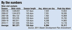 Steamboat Ski Area skier visit analysis from 2005-06 to 2010-11