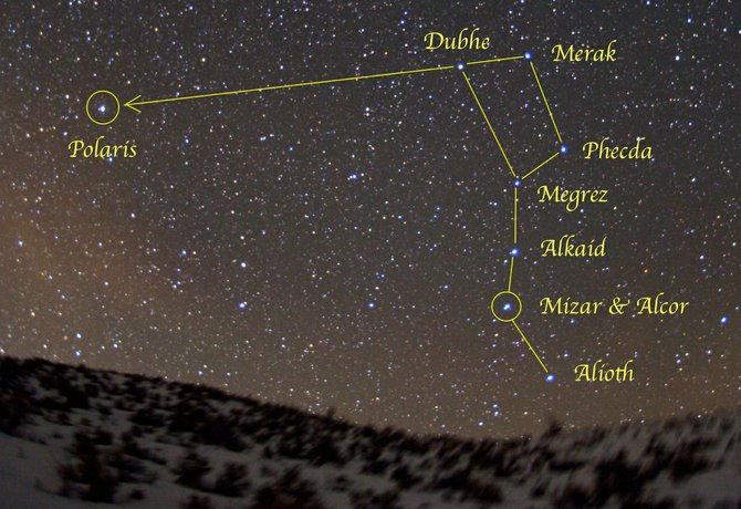 "Look for the Big Dipper in the northeastern sky at about 9 p.m. in late March. The two stars at the crook in the Big Dipper's handle are Mizar and Alcor, the ""Horse and Rider."""