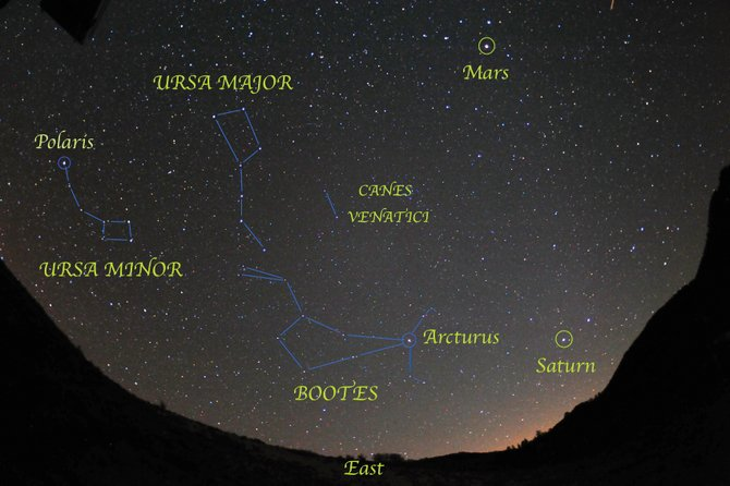Just follow the arc of the Big Dipper's handle to locate Arcturus, the brightest star in Bootes. It's then easy to pick out the kite-shaped outline of the Bear Watcher. Look east at about 9 p.m. during mid-April.