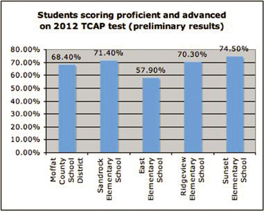 "According to preliminary data released in May, 68 percent of Moffat County School District third-graders scored proficient and advanced on the Transitional Colorado Assessment Program reading test this year. Third-grade TCAP reading results are released earlier than other test data so school districts can get a head start to help struggling readers. ""The concern was that students who can't read by third grade are at a significant disadvantage going forward,"" said Jo O'Brien, Colorado Department of Education assistant commissioner."