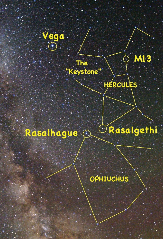 On the west bank of the summer Milky Way can be found the two giants of summer, Hercules and Ophiuchus, standing head to head. Hercules is standing on his head, upside down as we view him. Most of the stars that fill the southern sky up to the zenith in the early evening belong to these two constellations.