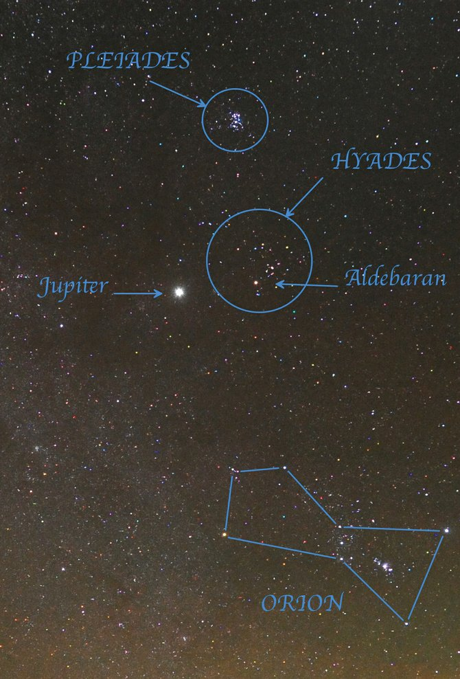 Not far from the familiar starry figure of Orion the Hunter are the two star clusters of Taurus the Bull: the Hyades and the Pleiades. The Hyades cluster is punctuated by the bright red star Aldebaran, the eye of the Bull. The fainter Pleiades cluster, or Seven Sisters, is twice as far from us as the Hyades and sometimes is mistaken for the Little Dipper. 