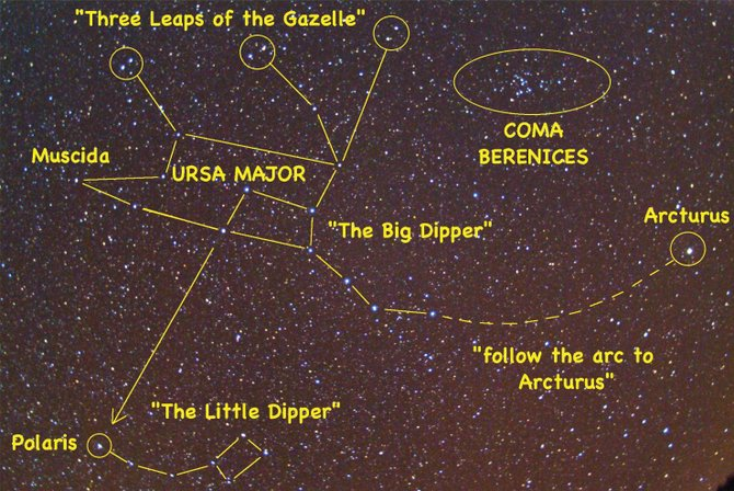 "Let the Big Dipper be your guide to many important features of the late spring sky, including the bright orange star Arcturus, our pole star Polaris and the ""Three Leaps of the Gazelle."""