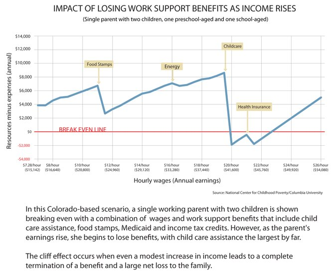 This chart shows the impact of losing work support benefits — such as child care assistance, food stamp, Medicaid and income tax credits — as income rises. The cliff effect occurs when even a modest increase in income leads to a complete termination of a benefit and a large net loss to the family.