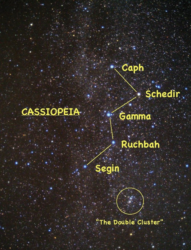 "Look for the five-starred ""W"" pattern of Cassiopeia's throne high up in the northeastern sky around 10 p.m. in early September. The nearby Double Star Cluster is visible to the unaided eye as a misty glow, but binoculars or a small telescope reveal its true beauty."