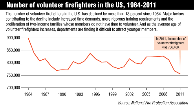 092913_NumberUSVolFirefighters.jpg