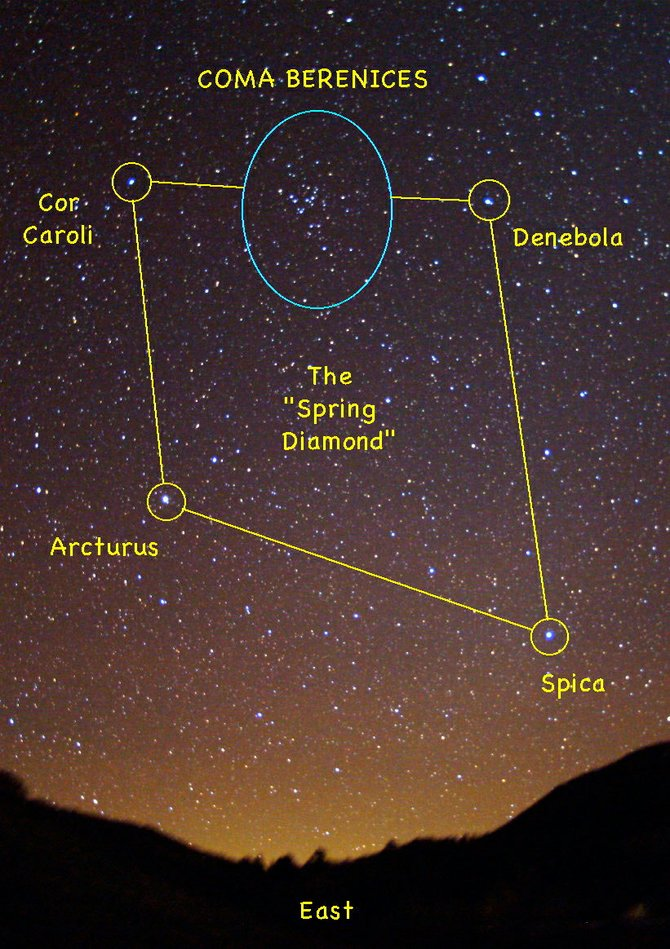 The hairy constellation of Coma Berenices can be found high in the eastern sky at about 9 p.m. this week. Look for a sprinkling of faint stars along the leading edge of the Spring Diamond asterism, marked by the bright stars Arcturus, Cor Caroli, Denebola and Spica.