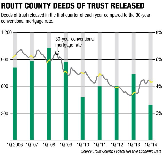 Routt County saw a large decline in deeds of trust being released in the first quarter of 2014.