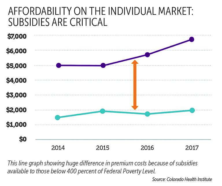 Premium costs vary greatly because of subsidies available for those below 400 percent of the federal poverty level.