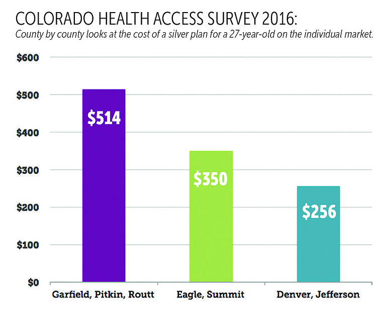 For a 27-year-old resident looking for a silver level health insurance plan, Routt County is not the place to be.